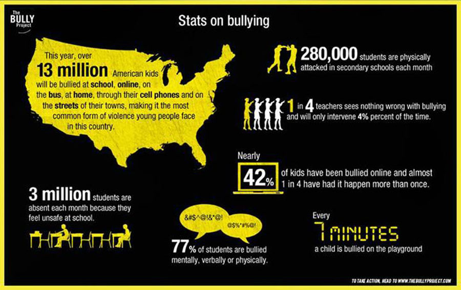 Bullying infographic from The Bully Project